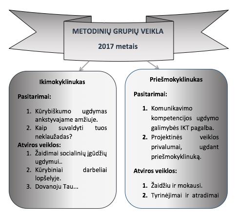 metodine veikla 3
