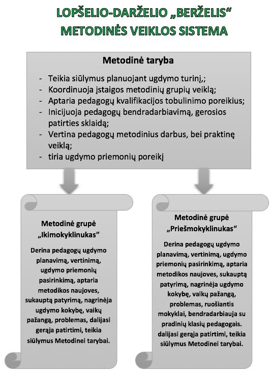 metodine veikla1